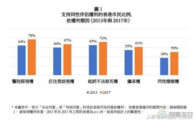 香港:同性婚姻支持率大幅上升