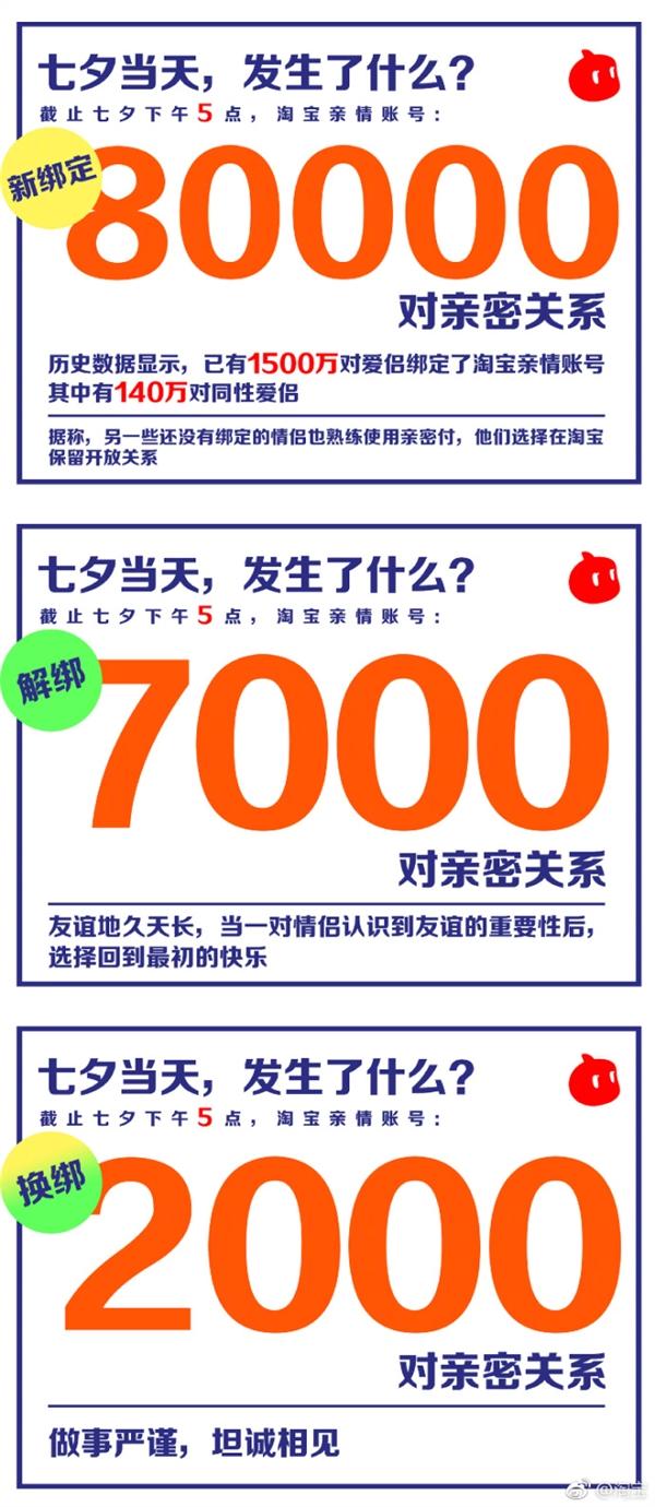 七夕节淘宝账号新增绑定8万对:累计达1500万对 140万对是同性爱侣
