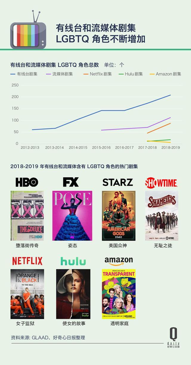 电视台对性别议题不再保守,美剧里的LGBTQ角色占比创23年新高